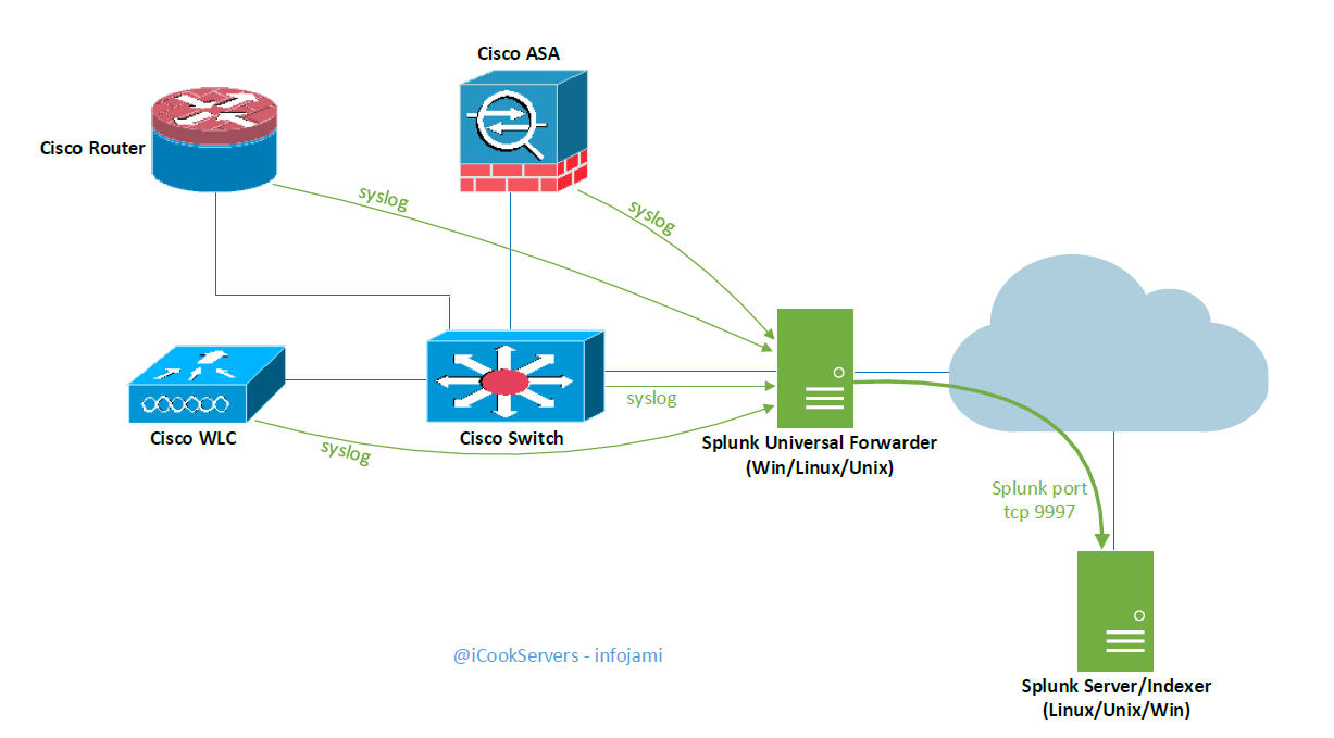 Cisco Ios Events To Splunk Track Command Execution History Router Diagram Uf Pic 1