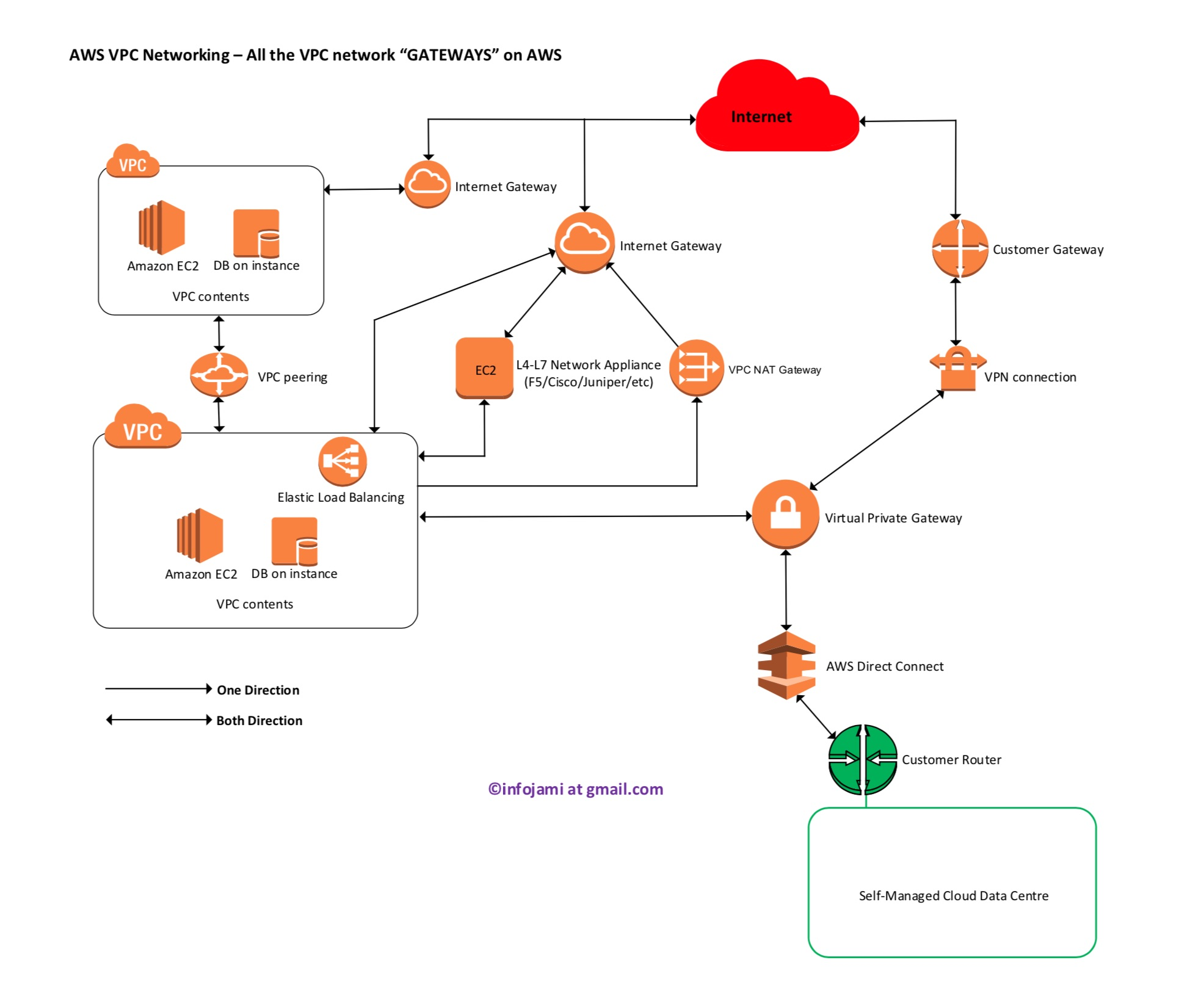 AWS VPC Networking – discussing all type of VPC network