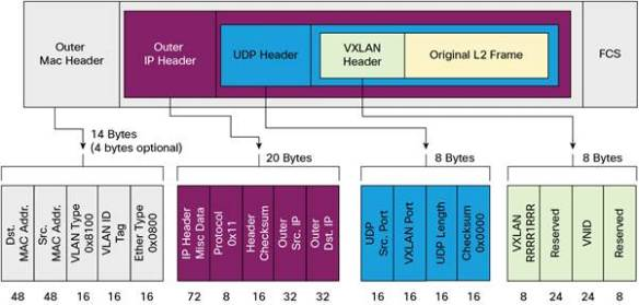 vxlan-header-cisco-com