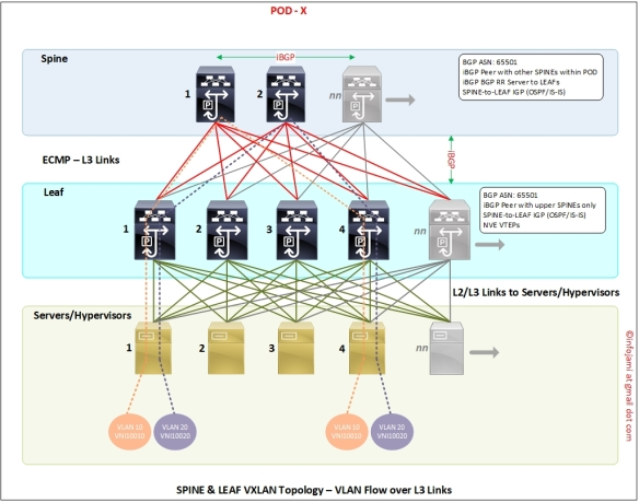 VXLAN EVPN | iCookServers-&-Networks